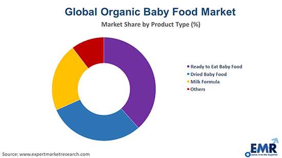 Organic Baby Food Market by Product Type