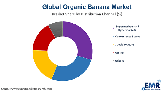 Organic Banana Market by Distribution Channel