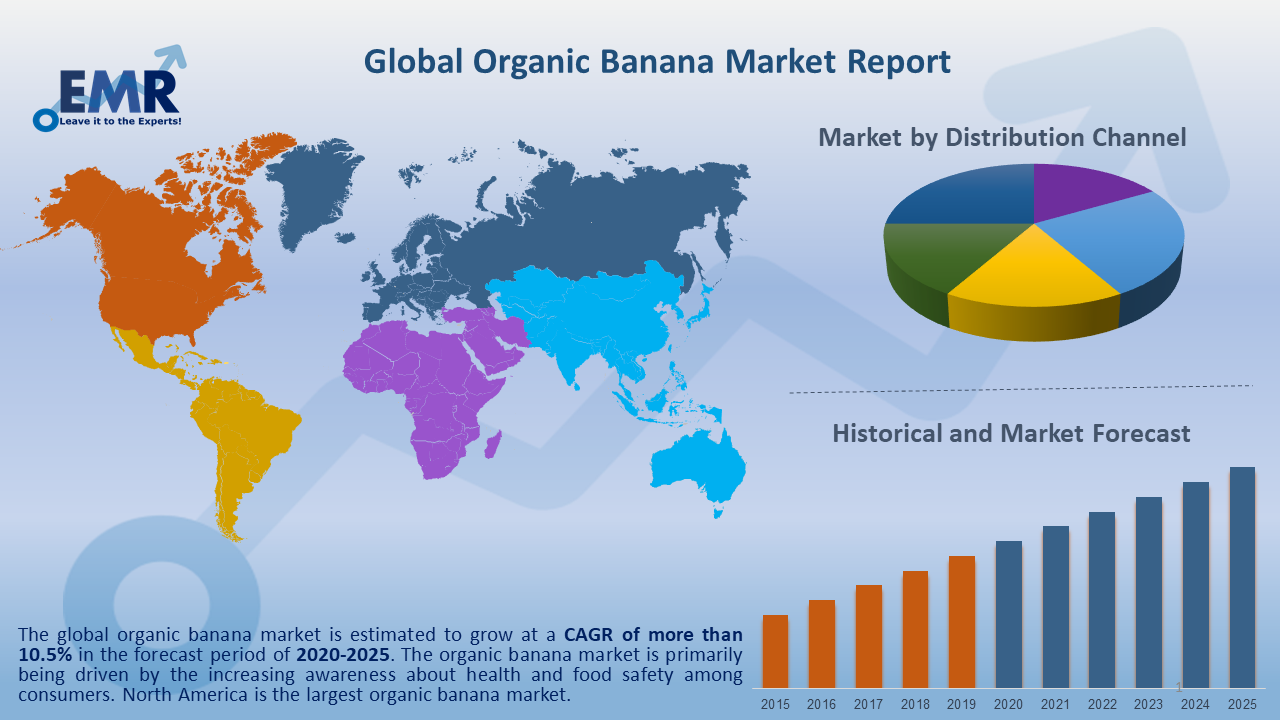 Global Organic Banana Market Report and Forecast 2020-2025