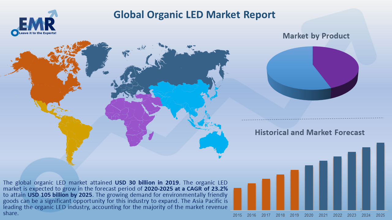 Global Organic LED Market Report and Forecast 2020-2025