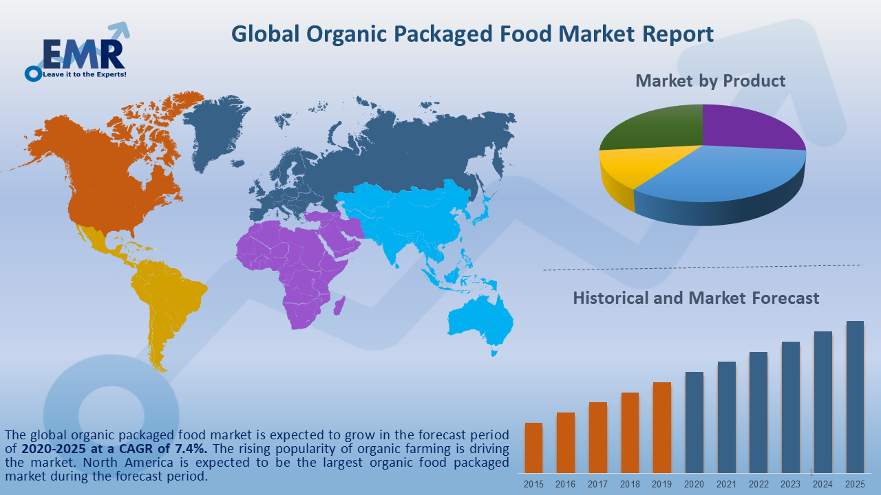 Global Organic Packaged Food Market Report and Forecast 2020-2025