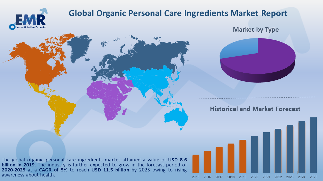 Global Organic Personal Care Ingredients Market Report and Forecast 2020-2025