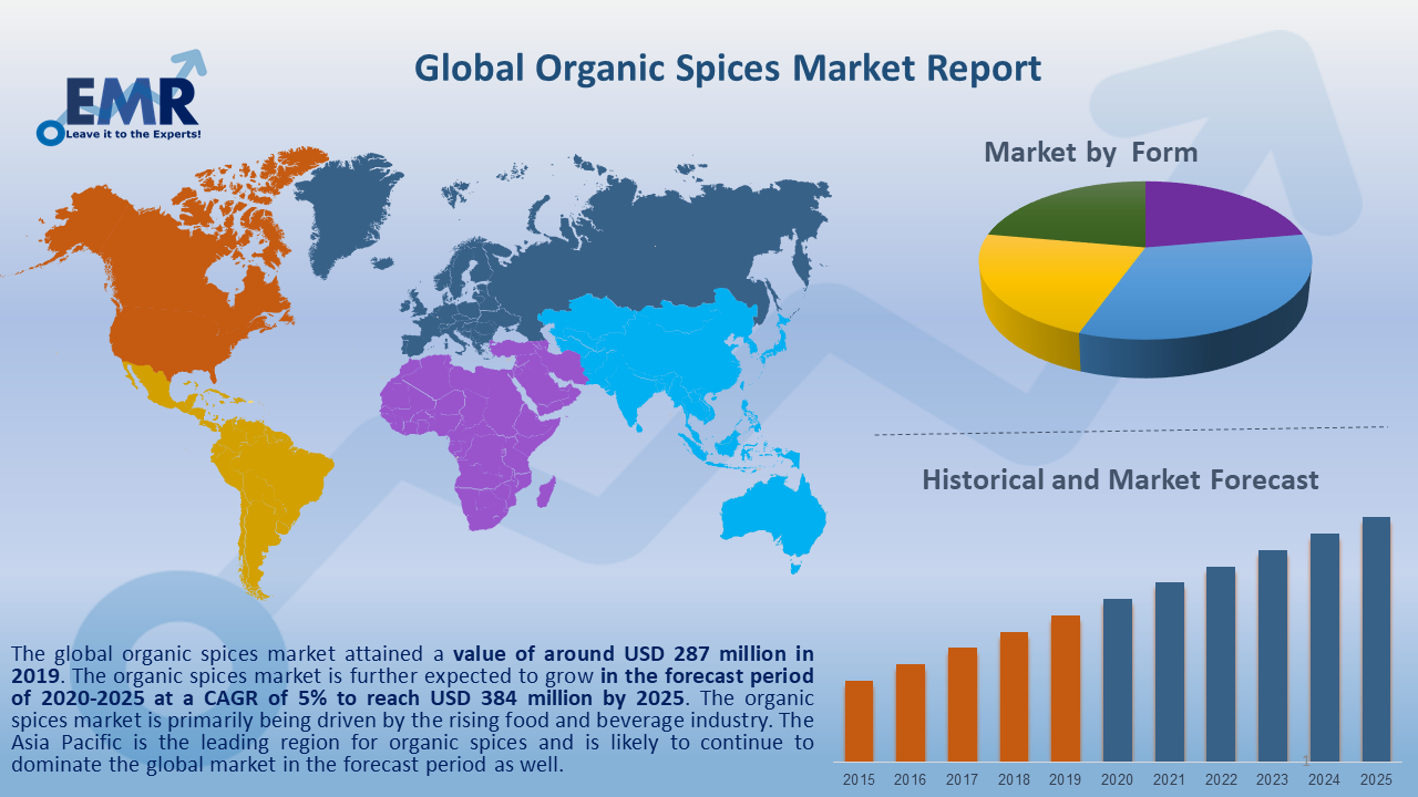 Global Organic Spices Market Report and Forecast 2021-2026