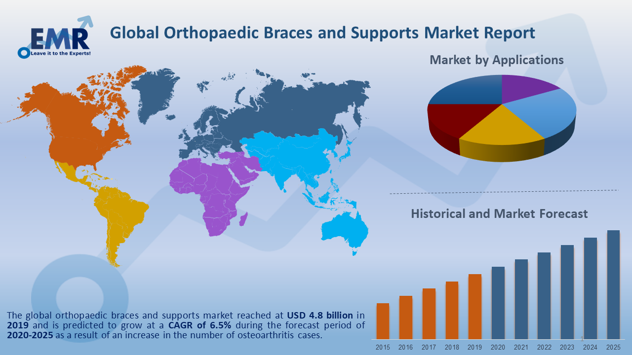Global Orthopaedic Braces and Supports Market Report and Forecast 2020-2025