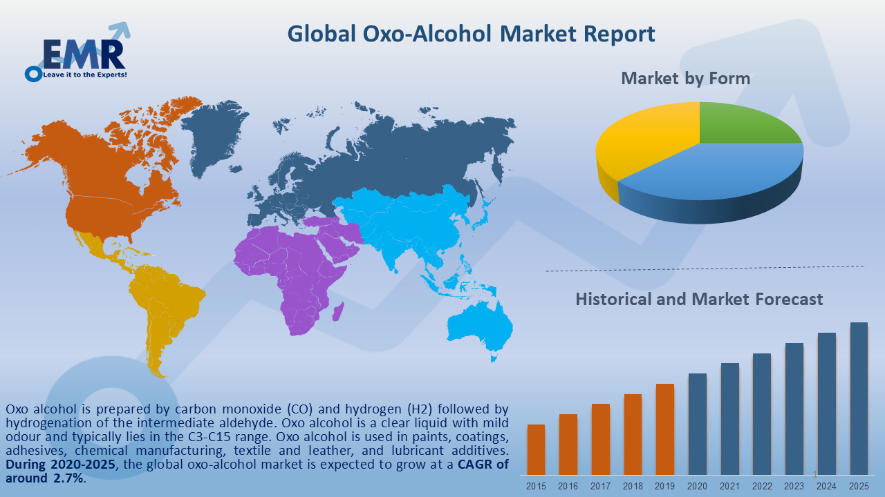 Global Oxo-Alcohol Market Report and Forecast 2020-2025