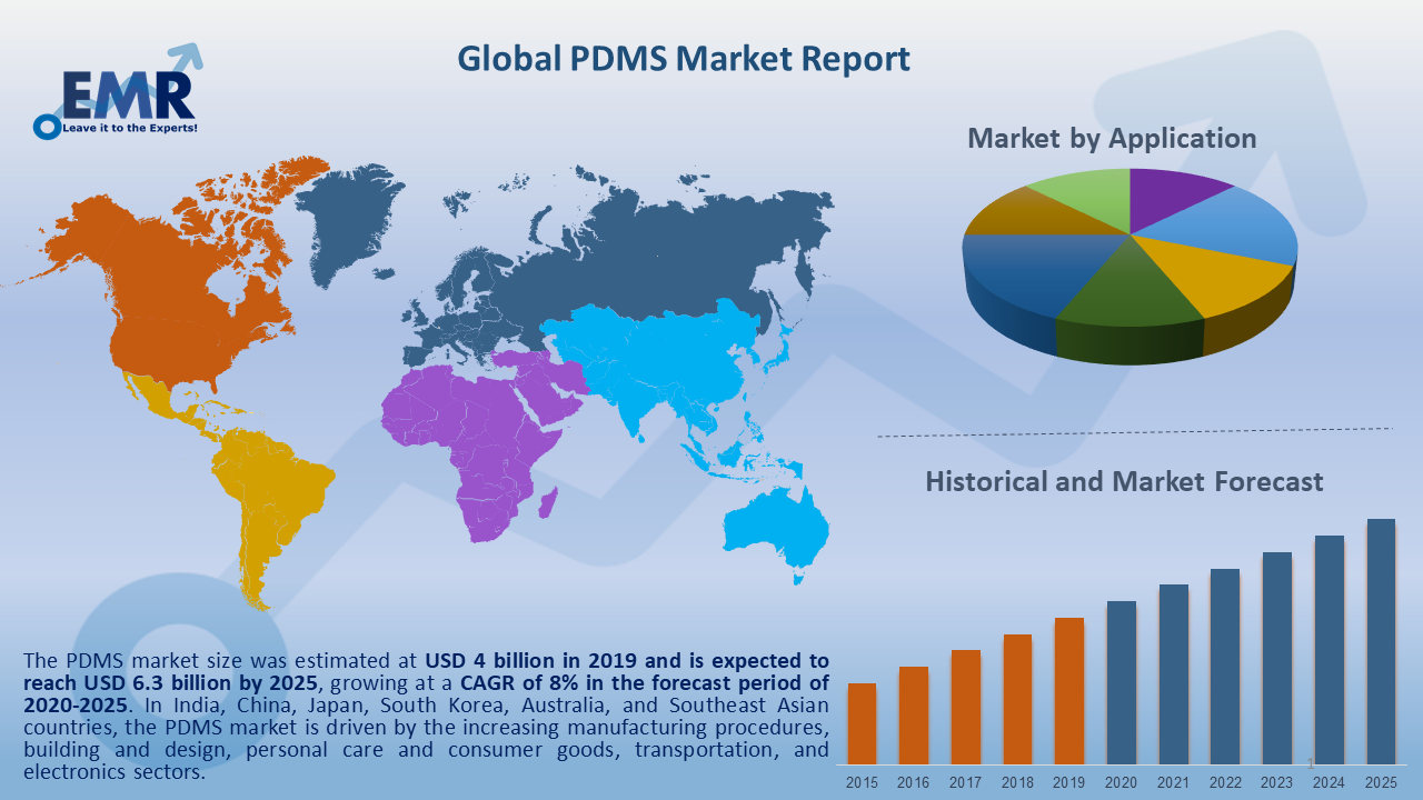 Global PDMS Market Report and Forecast 2020-2025