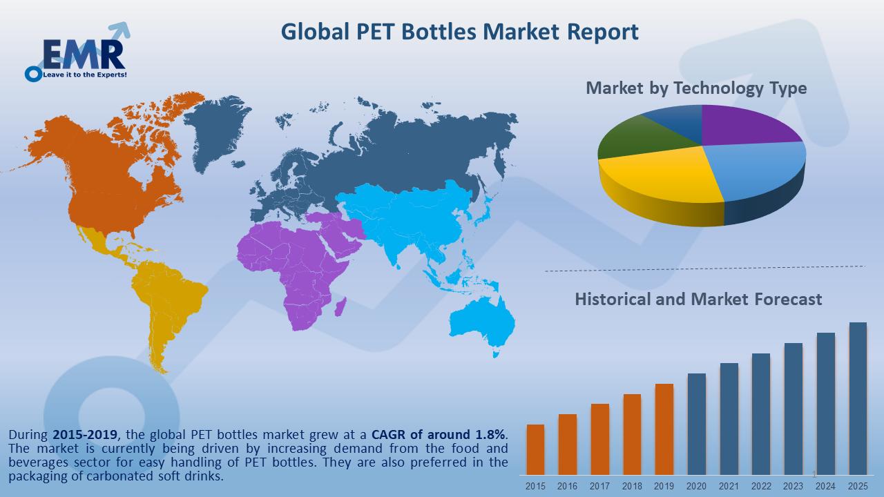 Global PET Bottles Market Report and Forecast 2020-2025