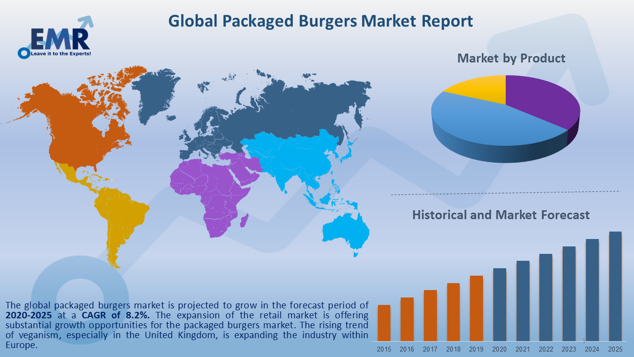 Global Packaged Burgers Market Report and Forecast 2020-2025