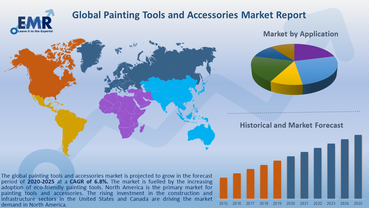 Global Painting Tools and Accessories Market Report and Forecast 2020-2025