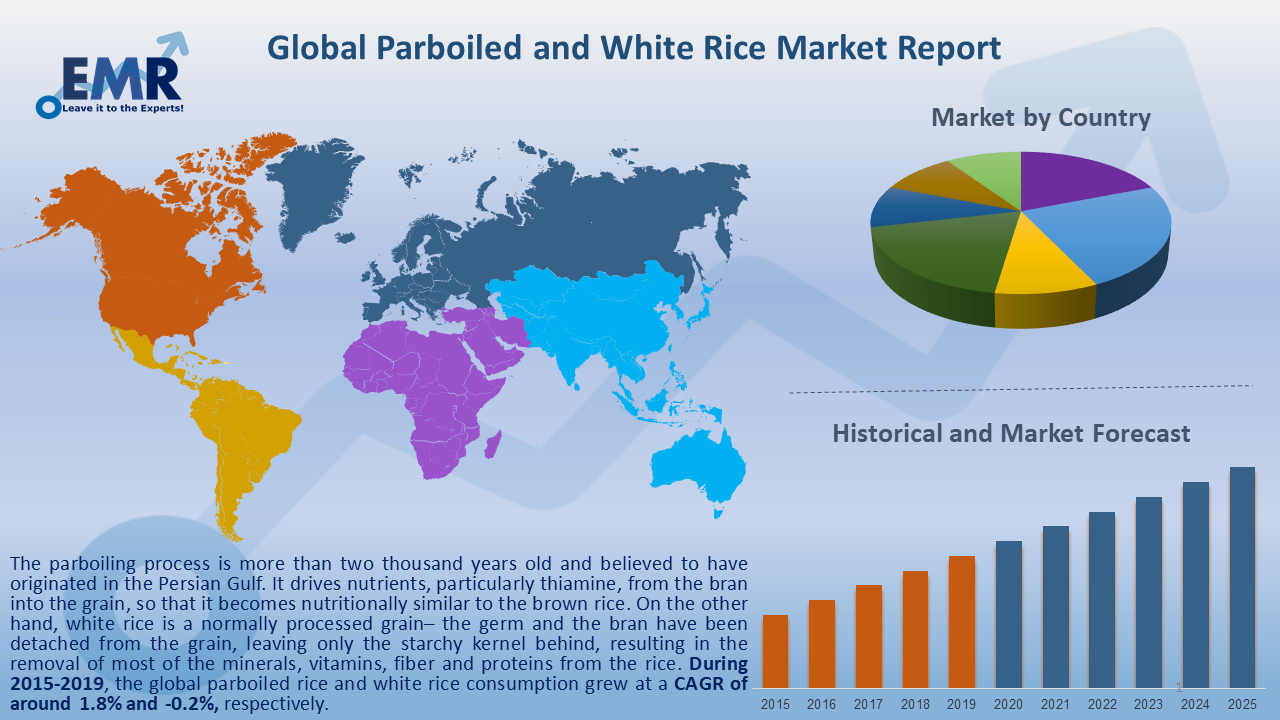 Global Parboiled and White Rice Market Report and Forecast 2020-2025