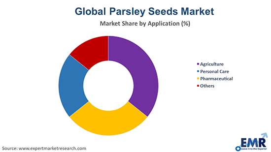 Parsley Seeds Market by Application