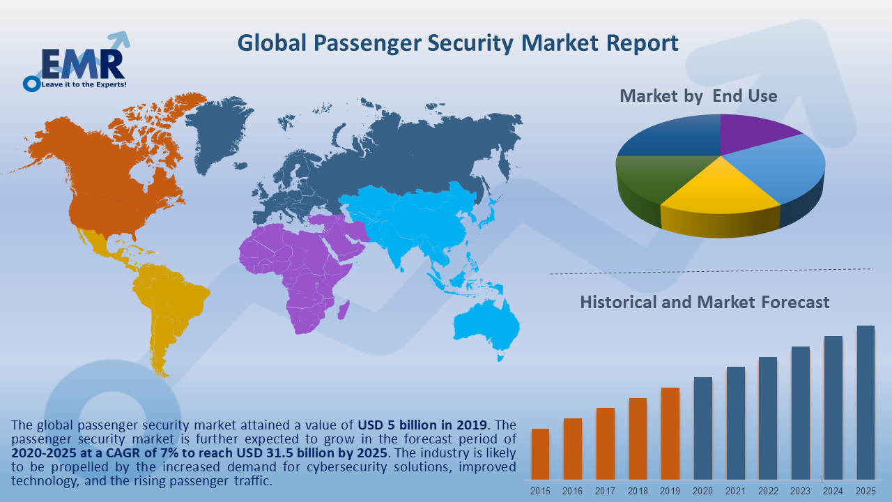 Global Passenger Security Market Report and Forecast 2020-2025