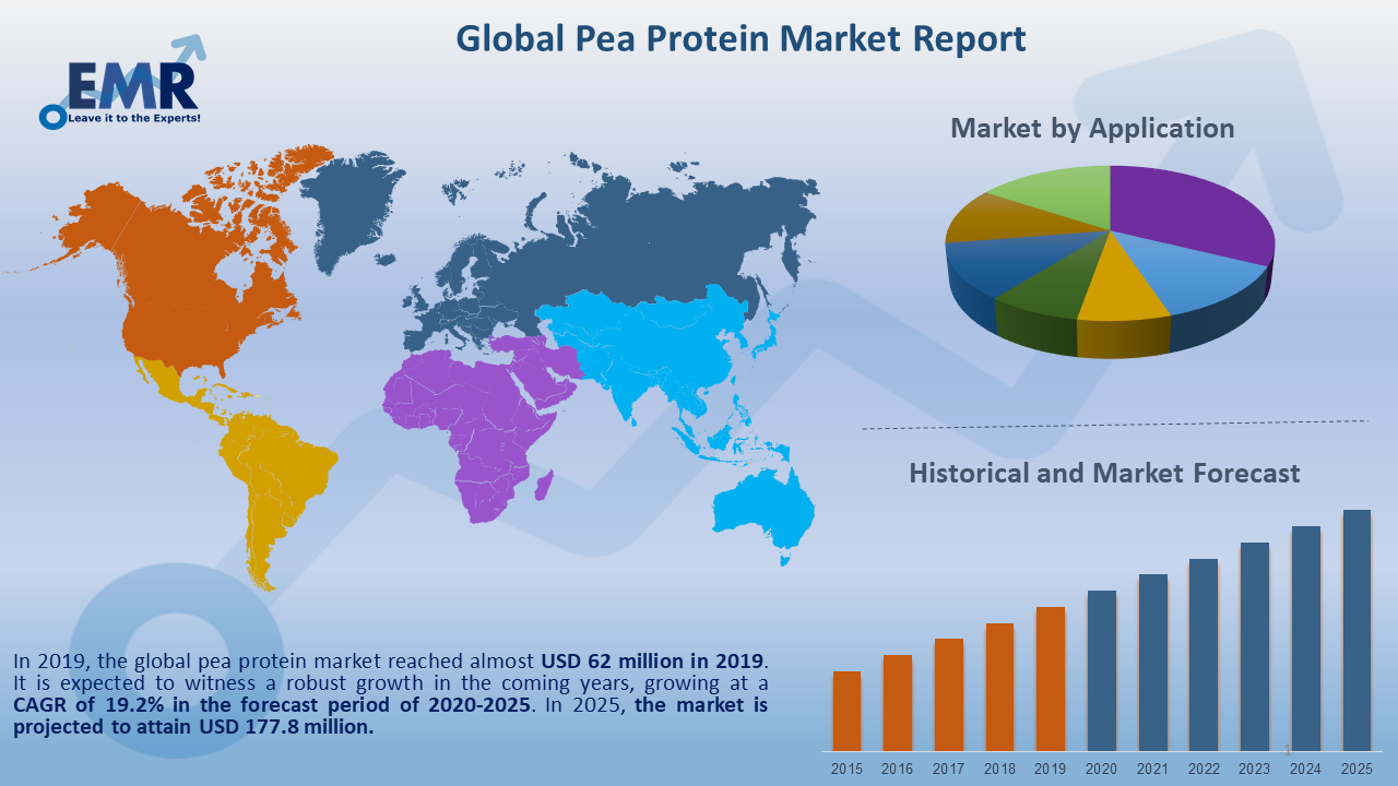 Global Pea Protein Market Report and Forecast 2020-2025