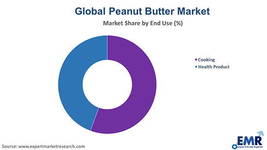 Peanut Butter Market by End Use