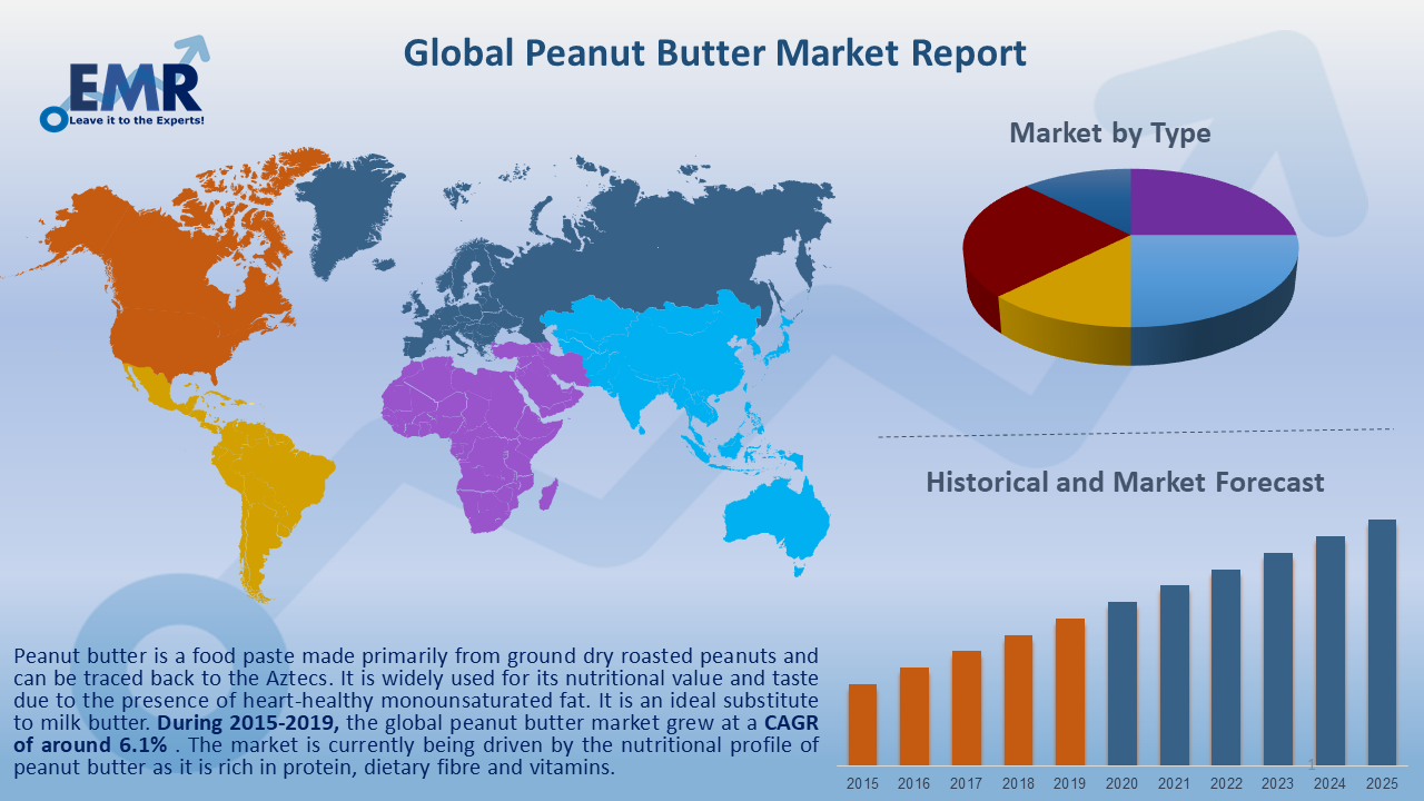 Global Peanut Butter Market Report and Forecast 2020-2025