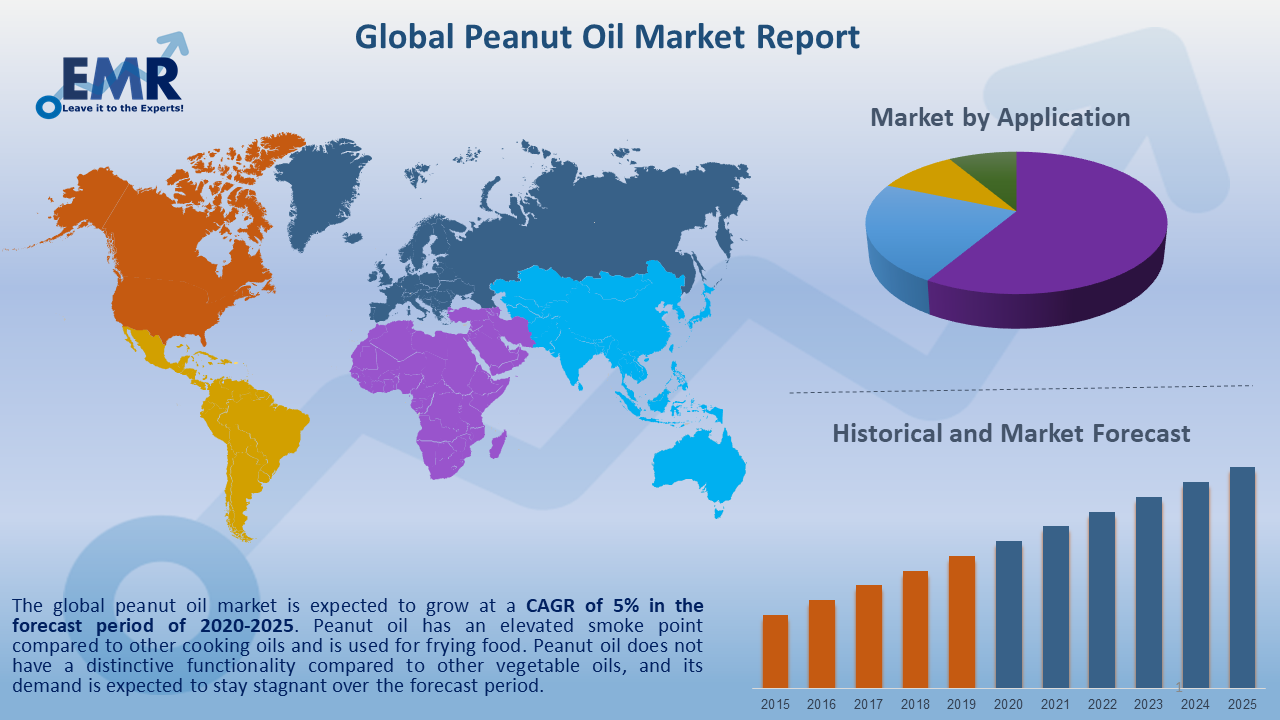 Global Peanut Oil Market Report and Forecast 2020-2025