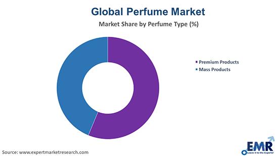 Perfume Market by Perfume Type