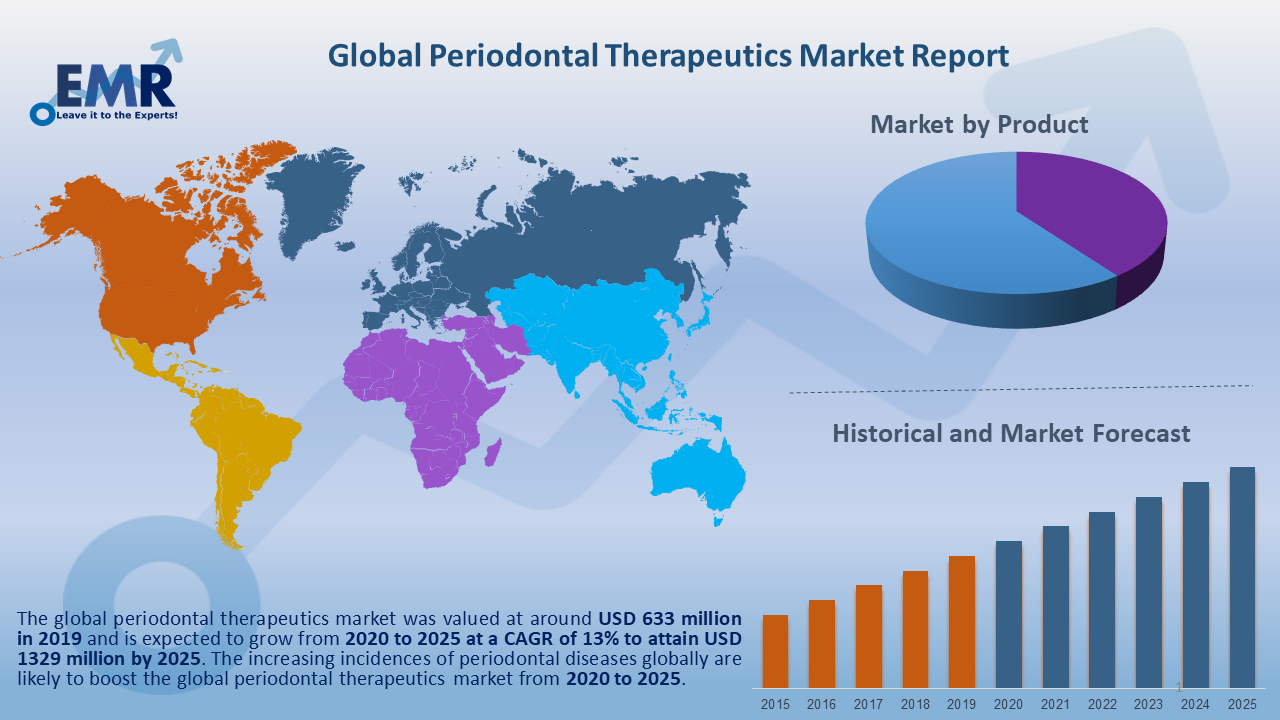 Global Periodontal Therapeutics Market Report and Forecast 2020-2025
