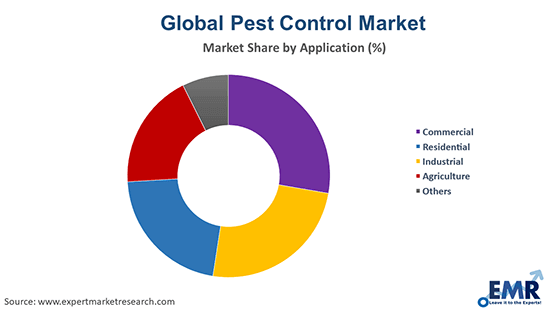 Pest Control Market by Application