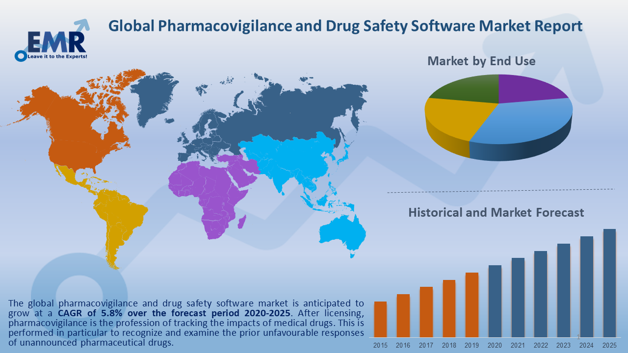 Global Pharmacovigilance and Drug Safety Software Market Report and Forecast 2020-2025.png