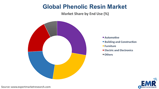 Phenolic Resin Market by End Use
