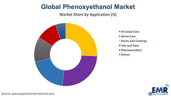Phenoxyethanol Market by Application