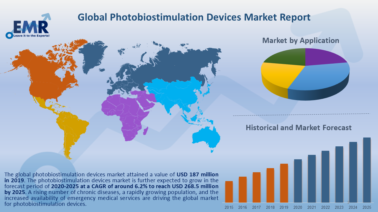Global Photobiostimulation Devices Market Report and Forecast 2020-2025