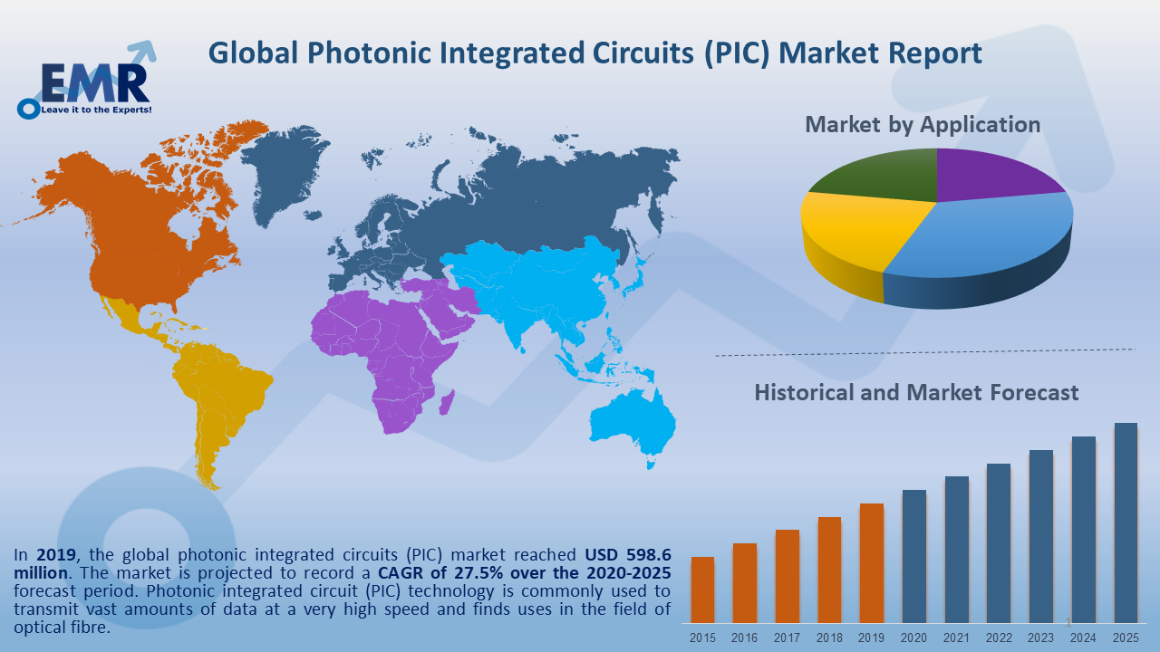 Global Photonic Integrated Circuits(PIC) Market Report and Forecast 2020-2025