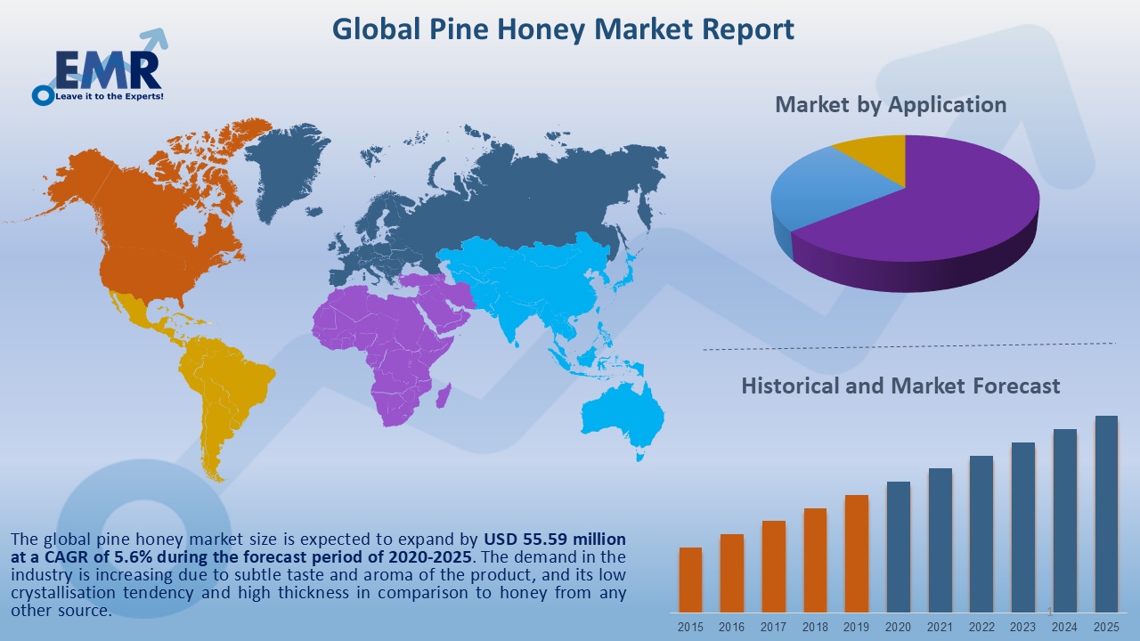 Global Pine Honey Market Report and Forecast 2021-2026