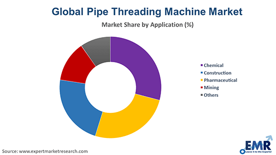 Pipe Threading Machine Market By Application