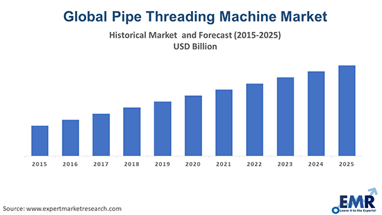Pipe Threading Machine Market