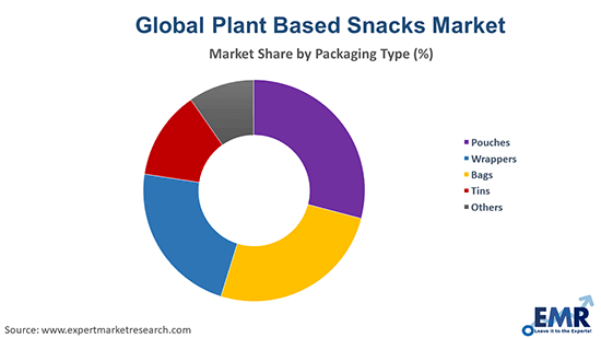Plant Based Snacks Market By Packaging Type