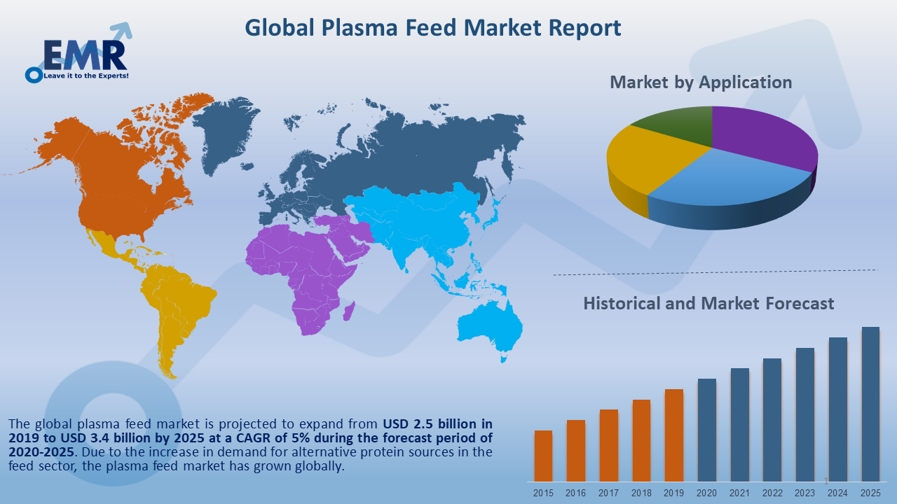 Global Plasma Feed Market Report and Forecast 2020-2025