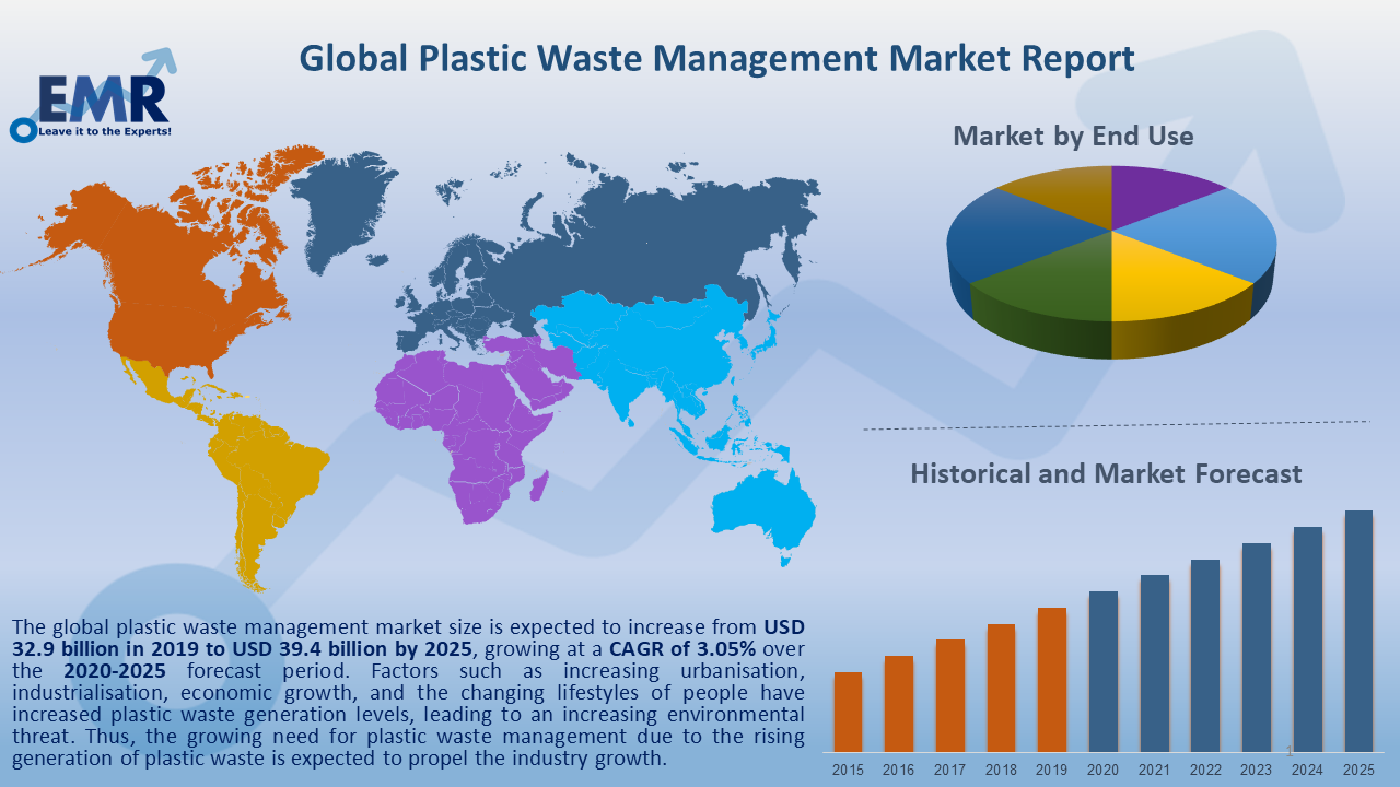 Global Plastic Waste Management Market Report and Forecast 2020-2025