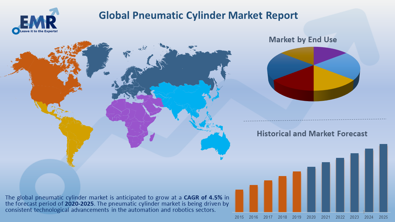 Global Pneumatic Cylinder Market Report and Forecast 2020-2025
