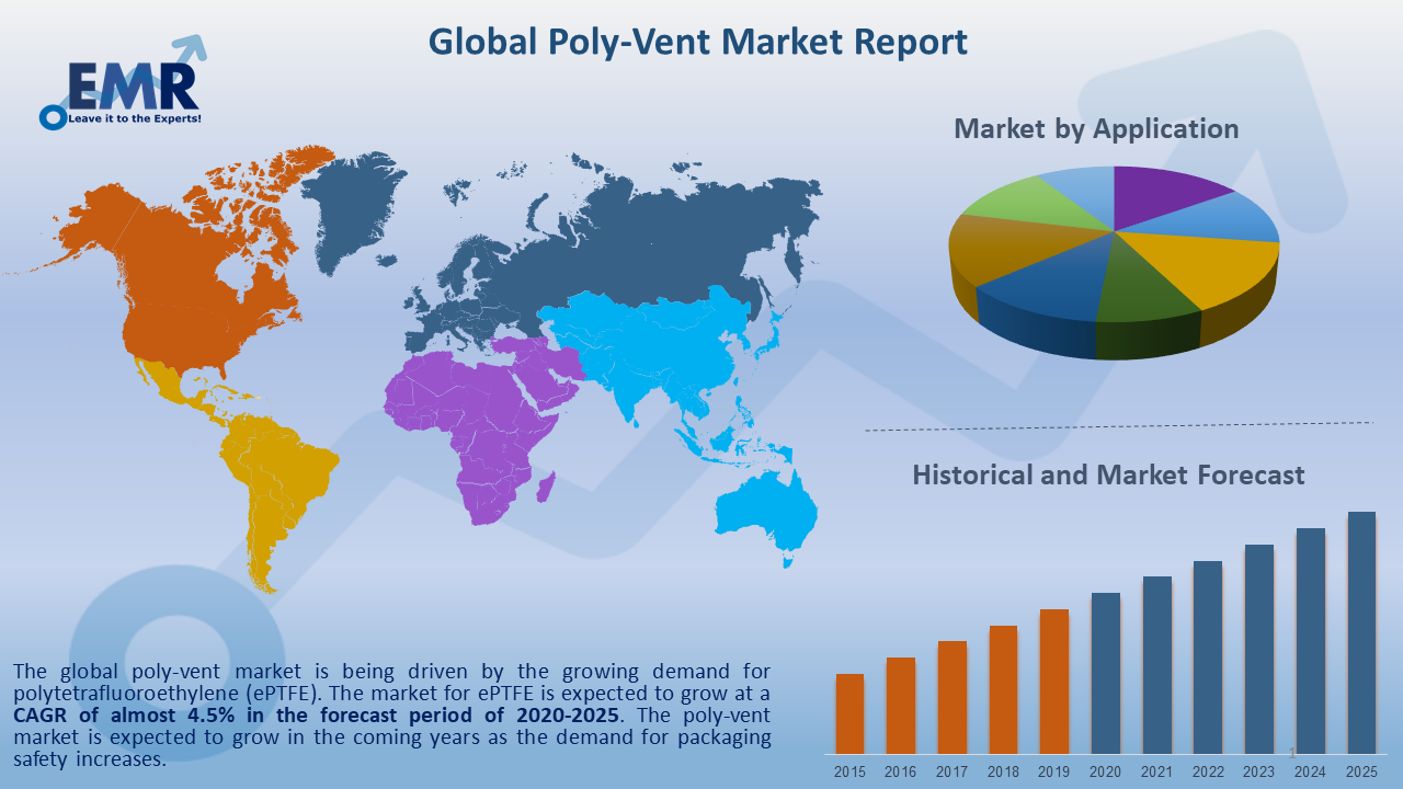Global Poly Vent Market Report and Forecast 2021-2026