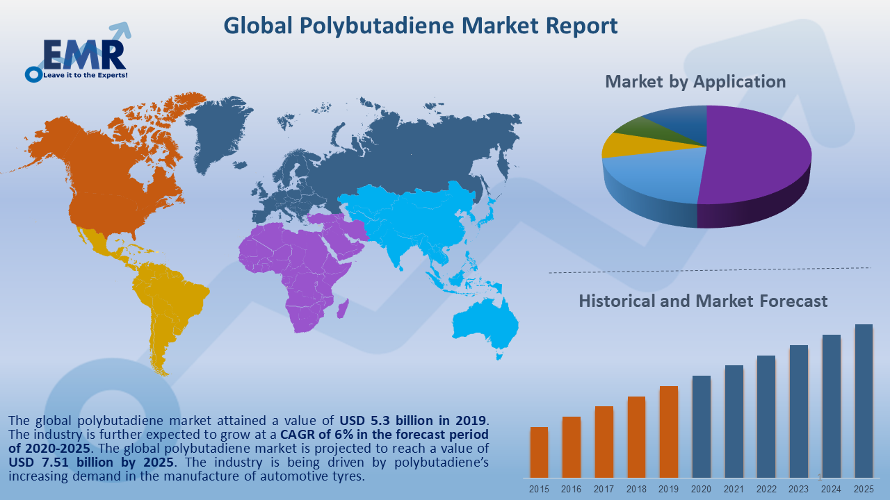 Global Polybutadiene Market Report and Forecast 2020-2025
