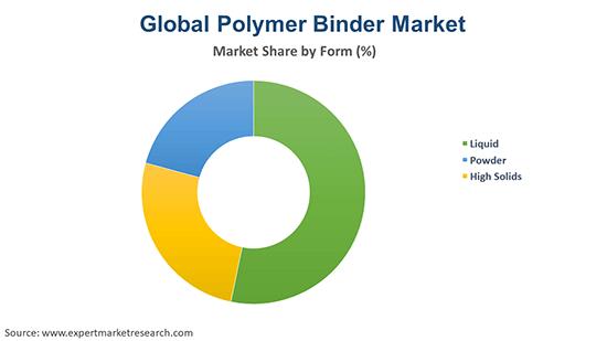 Global Polymer Binder Market By Form