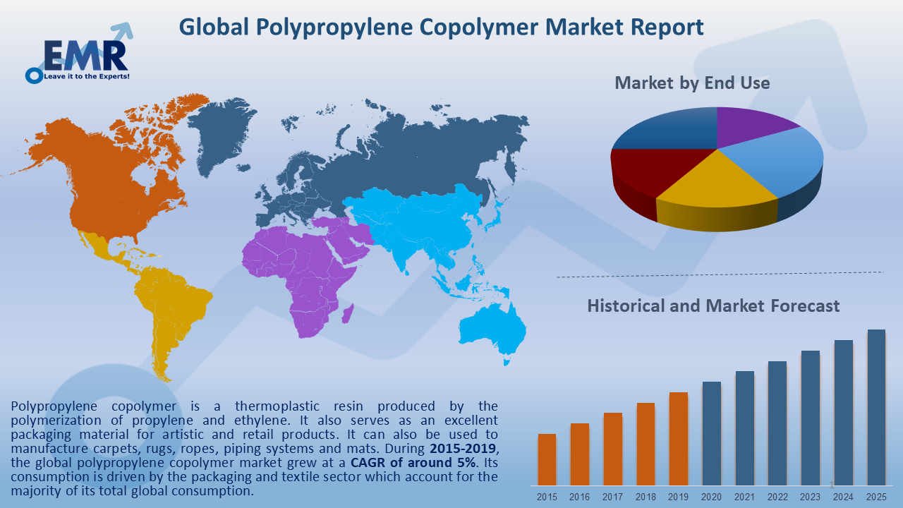 Global Polypropylene Copolymer Market Report and Forecast 2021-2026