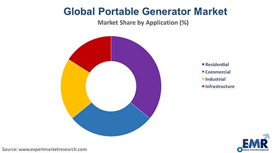 Portable Generator Market by Application