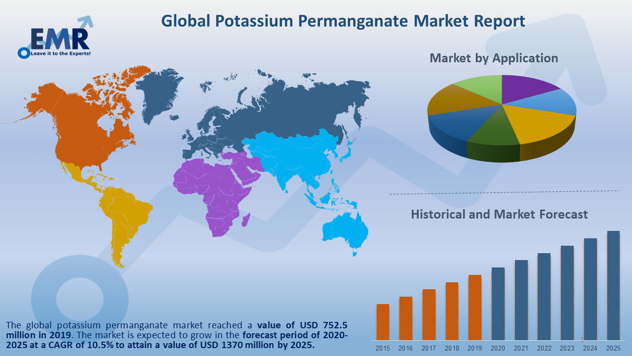 Global Potassium Permanganate Market Report and Forecast 2020-2025