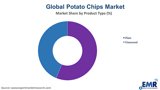 Potato Chips Market by Product Type