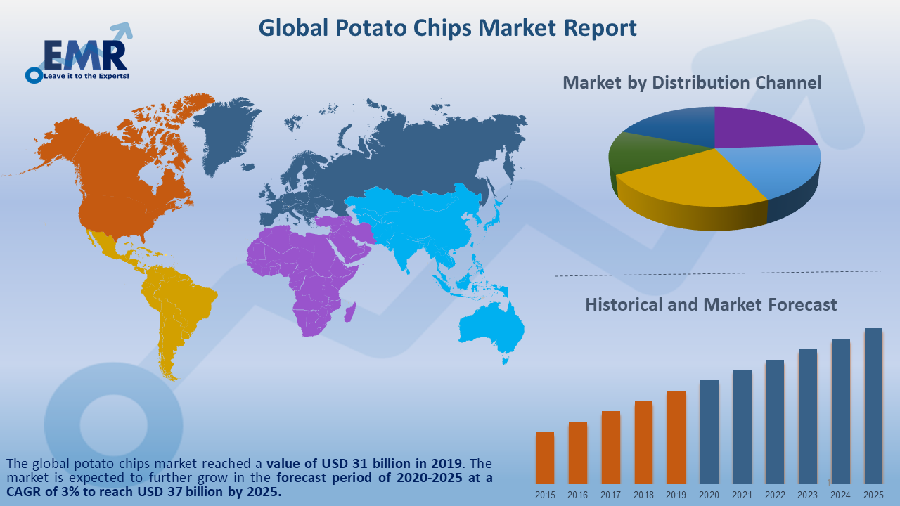 Global Potato Chips Market Report and Forecast 2020-2025