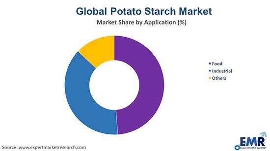 Potato Starch Market by Application