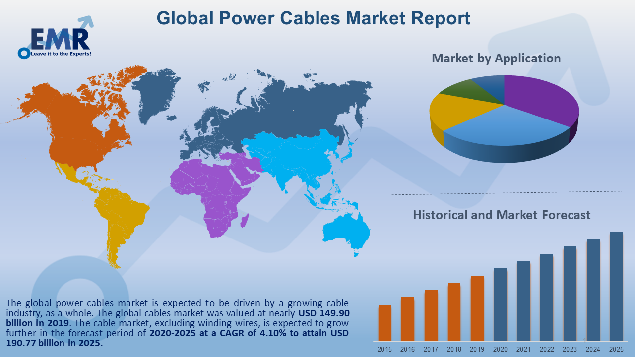 Global Power Cables Market Report and Forecast 2021-2026