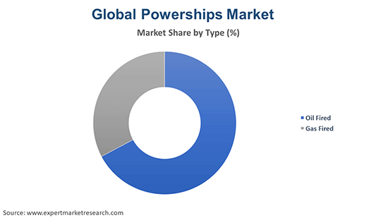 Global Powerships Market By Type