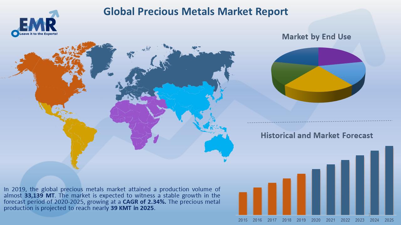 Global Precious Metals Market Report and Forecast 2020-2025