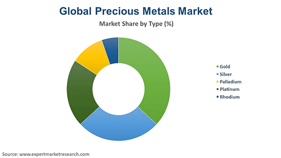 Global Precious Metals Market By Type