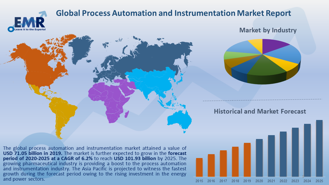 Global Process Automation and Instrumentation Market Report and Forecast 2020-2025