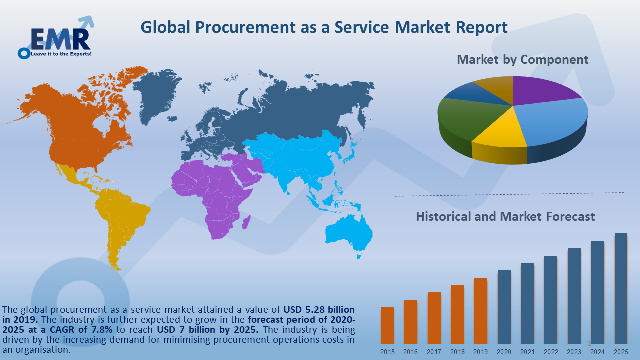 Global Procurement as a Service Market Report and Forecast 2020-2025